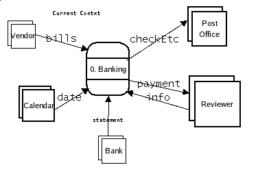 Cs372 system specification and system design bills context dfd ccuart Choice Image
