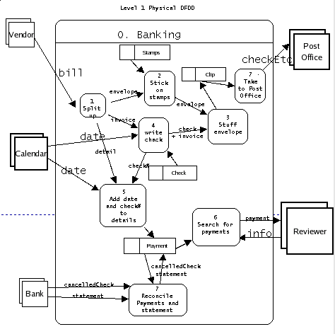 Cs372 system specification and system design level 0 data flows ccuart Image collections