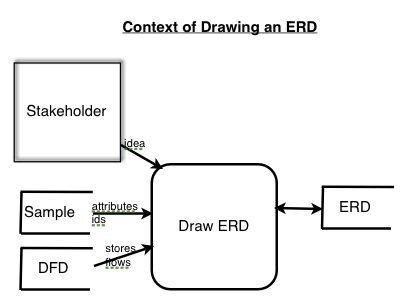 Cs372 entity relationship models input from stakeholders dfds and samples makes an erd ccuart Choice Image