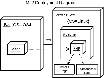 Cs372 systems architecture deployment ipad safari web server apache php pages data ccuart Image collections