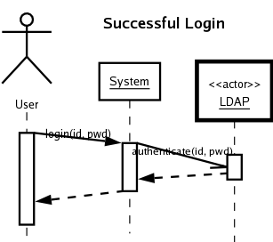 Ldap sequence diagram residential electrical symbols cse375 questions and answers on ssd and operation contracts rh csci csusb edu ldap authentication sequence diagram ldap authentication sequence diagram ccuart Choice Image