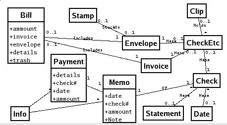 dfd and erd A data flow diagram (dfd) is a graphical representation of the flow of data through an information system, modelling its process aspects a dfd is often used as a preliminary step to create an overview of the system without going into great detail, which can later be elaborated [2.