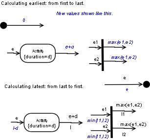 Cs557 project planning and management calculating the critical path in uml ccuart Image collections