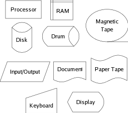 cs    systems architecture flow chart symbols for cpu  ram  disks  etc
