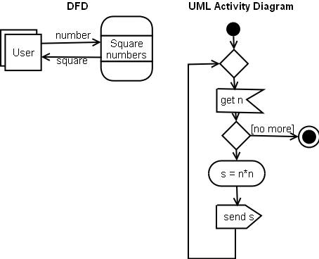 dfd and activity diagram for process squaring numbers - Draw Activity Diagram Online
