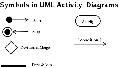sample  a quick guide to the unified modeling language  uml selected symbols used in uml activity diagrams