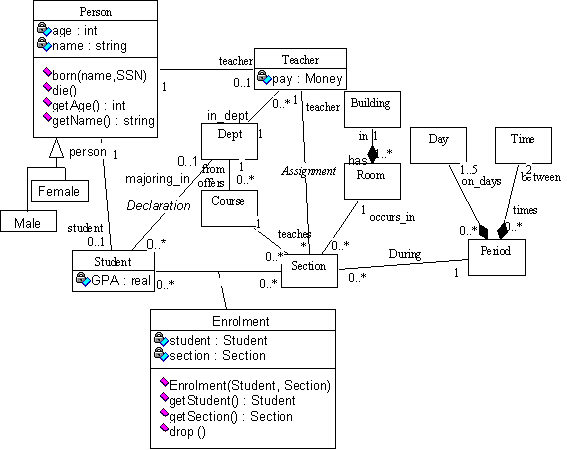 Sample  Simple Object Models In The Uml